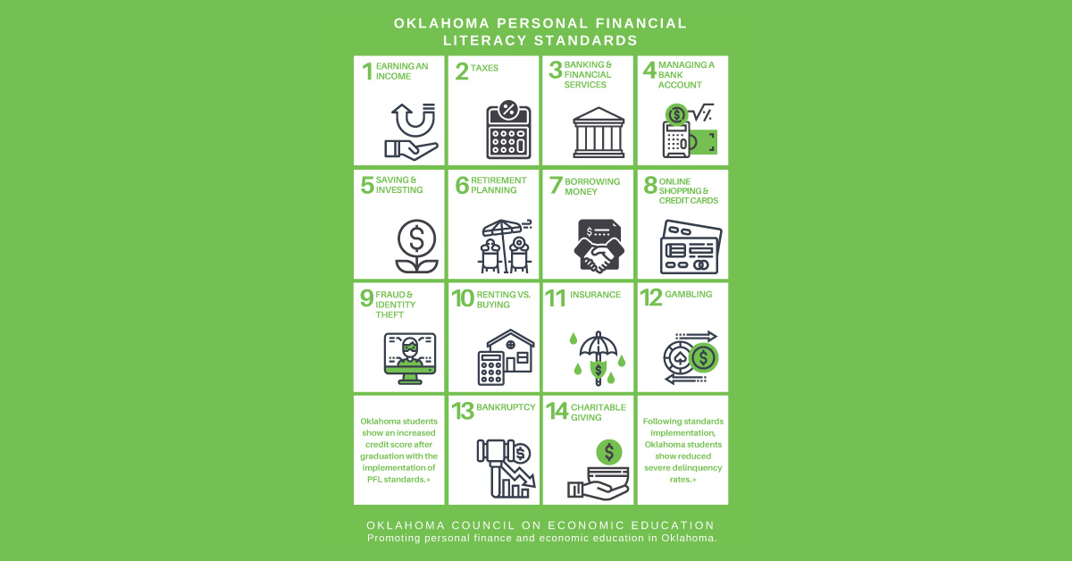 Printable/Infographic displaying the 14 Oklahoma Personal Financial Literacy Standards